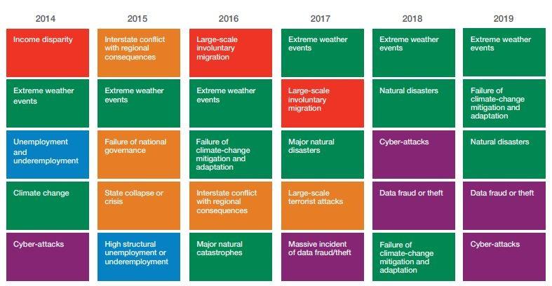 Os 5 maiores riscos em termos de probabilidade (Foto: Fórum Econômico Mundial)
