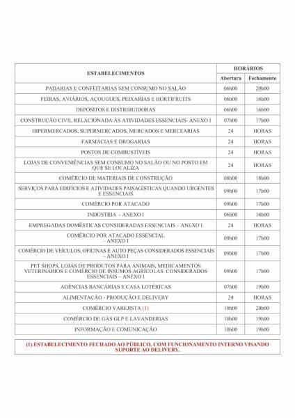 Decreto municipal determina horário de funcionamento de atividades não-essenciais em Belém