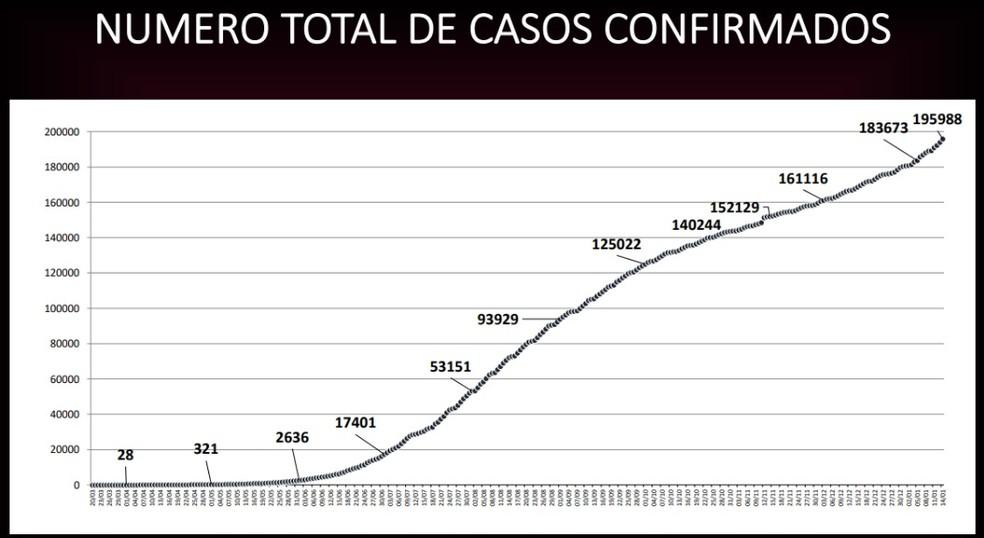 Gráfico mostra curva epidêmica do número total de casos registrados em MT — Foto: Reprodução/Lúdio Cabral