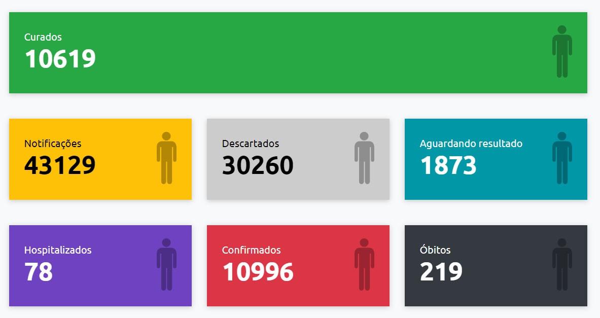 Boletim oficial aponta 190 novos casos positivos de Covid-19 em Presidente Prudente