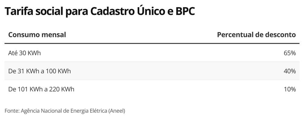 Tarifa social para quem está no CadÚnico e BPC — Foto: Economia g1