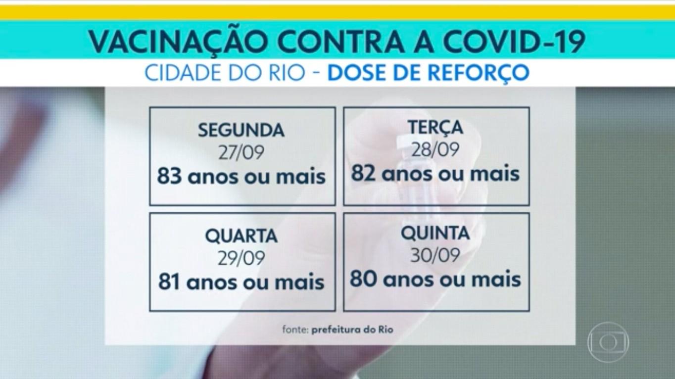 Rio bate recorde de vacinação e chega a 98% das pessoas acima de 12 anos com primeira dose; 62% estão totalmente imunizados