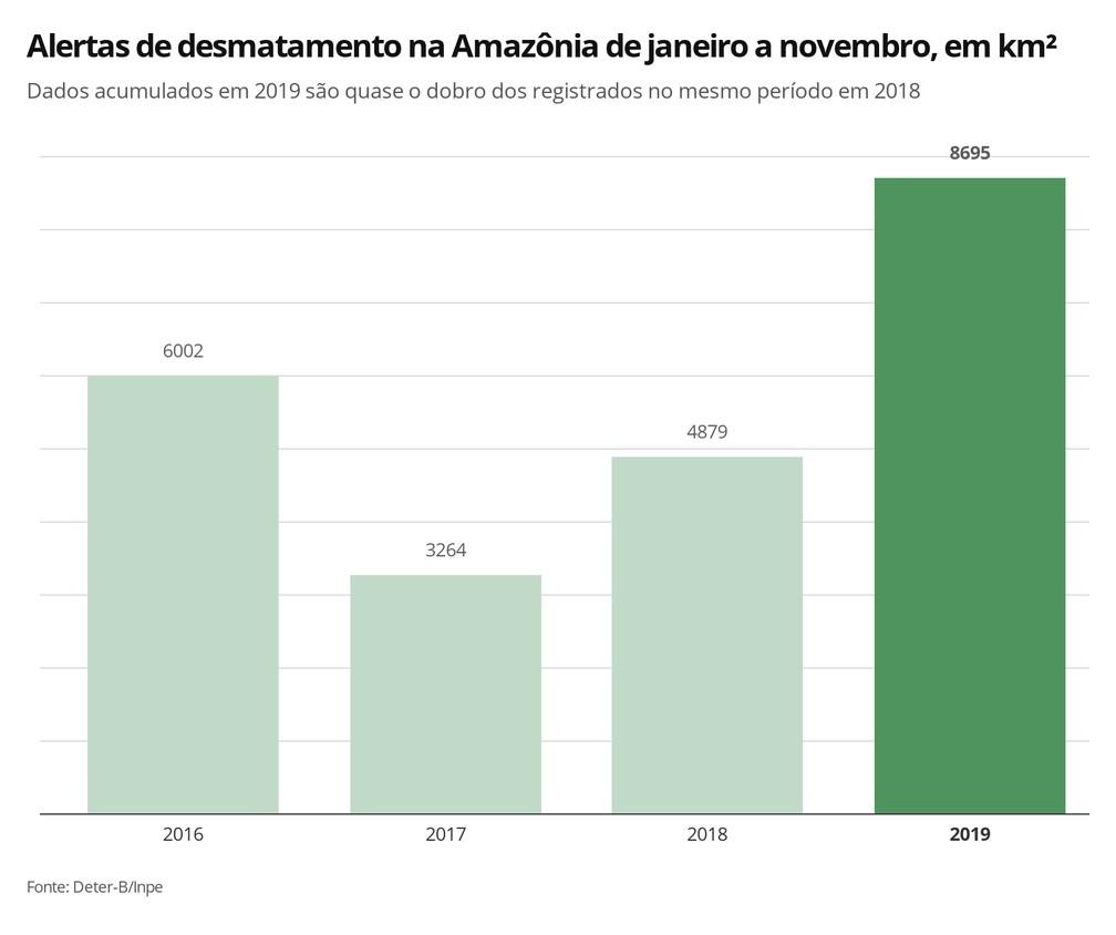 Infográfico mostra os registros de alertas de desmatamento de janeiro a novembro nos anos de 2016 a 2019; dados apontam tendência de crescimento ? Foto: Elida Oliveira/G1