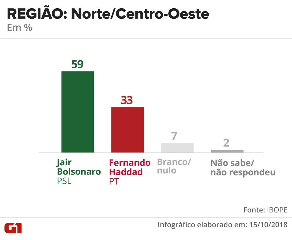Pesquisa Ibope - 15 de outubro - intenção de voto por segmentos - região: Norte/Centro-Oeste — Foto: Arte/G1