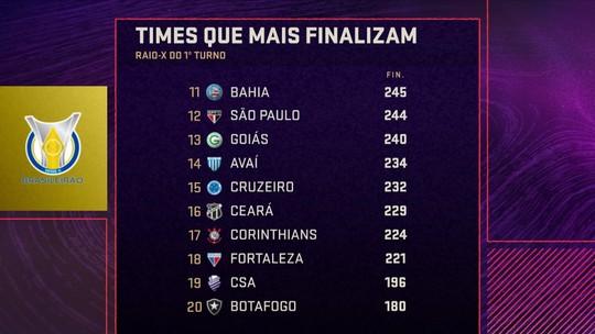 Espião Estatístico faz raio-x do 1º turno do Campeonato Brasileiro 2019