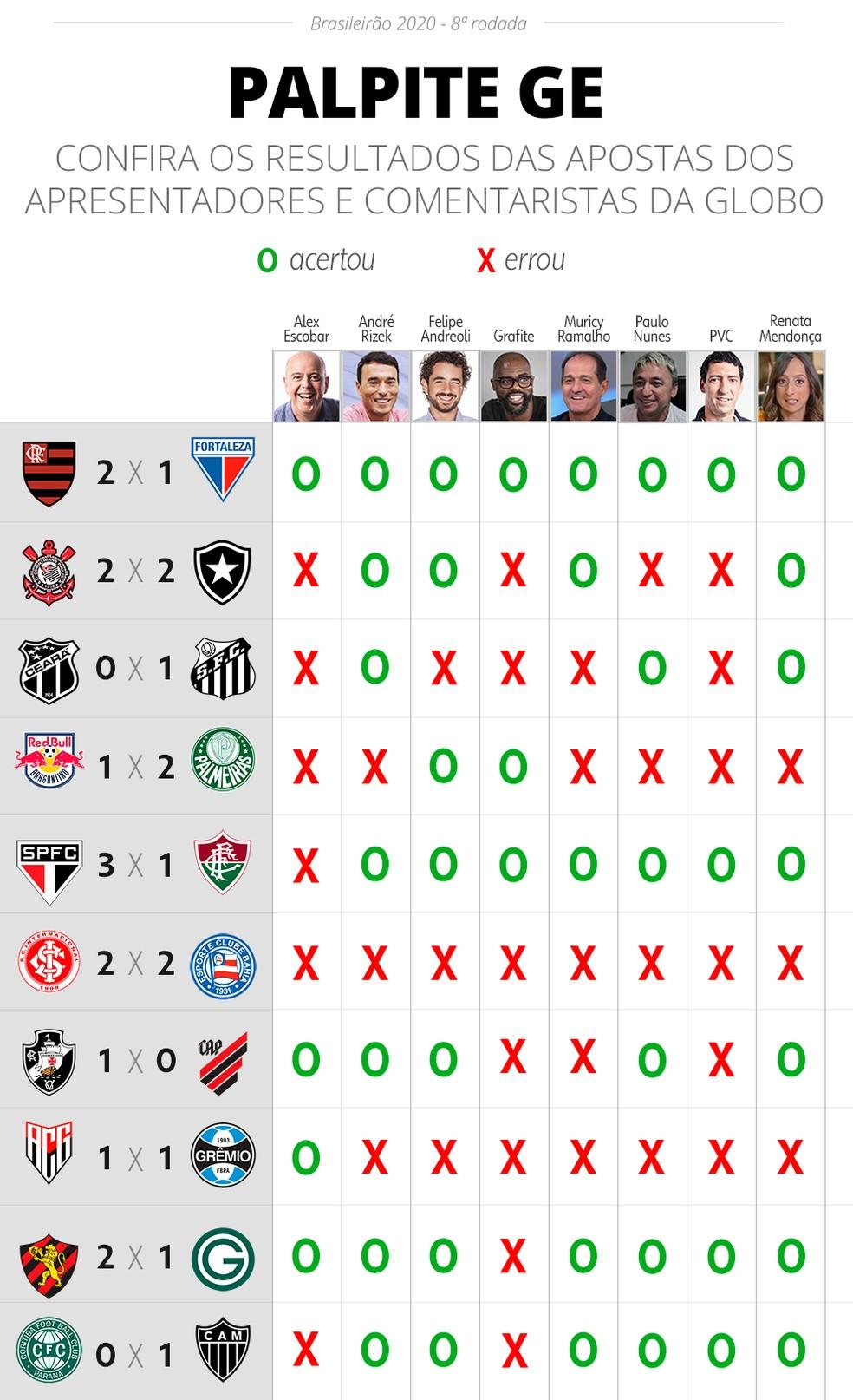 Palpite Ge Renata Andreoli E Rizek Vencem A Oitava Rodada Brasileirao Serie A Ge