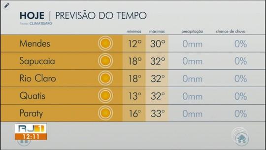 Meteorologia prevê sábado de temperaturas acima dos 30º no Sul do Rio