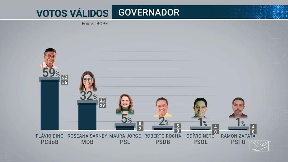 Ibope divulga índice de votos válidos dos candidatos ao governo do Maranhão — Foto: Reprodução/TV Mirante