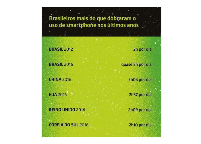 Brasileiros mais do que dobraram o uso de smartphone nos últimos anos (Foto: (Ilustração: Bárbara Malagoli / Fonte: Statista))