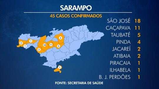 Taubaté e Caçapava confirmam mais quatro casos de sarampo