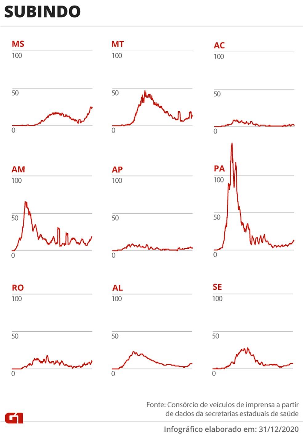 Estados com alta nas mortes por coronavírus — Foto: Arte/G1
