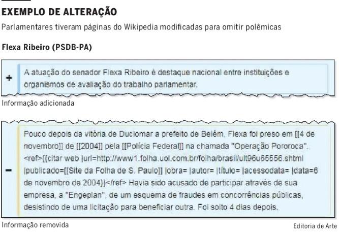 Parlamentares tiveram páginas do Wikipedia modificadas para omitir polêmicas