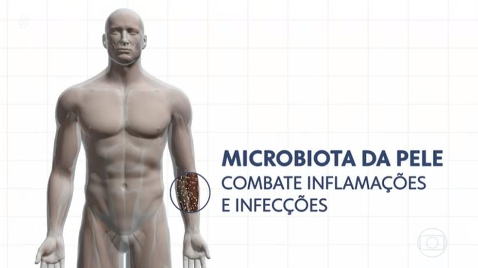 Microbiota da pele — Foto: TV Globo/Reprodução