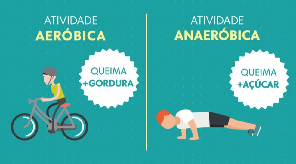Nessa combinação você consegue aumentar a massa muscular e ser mais eficiente na hora de tirar o açúcar excedente — Foto: Arte/TV Globo