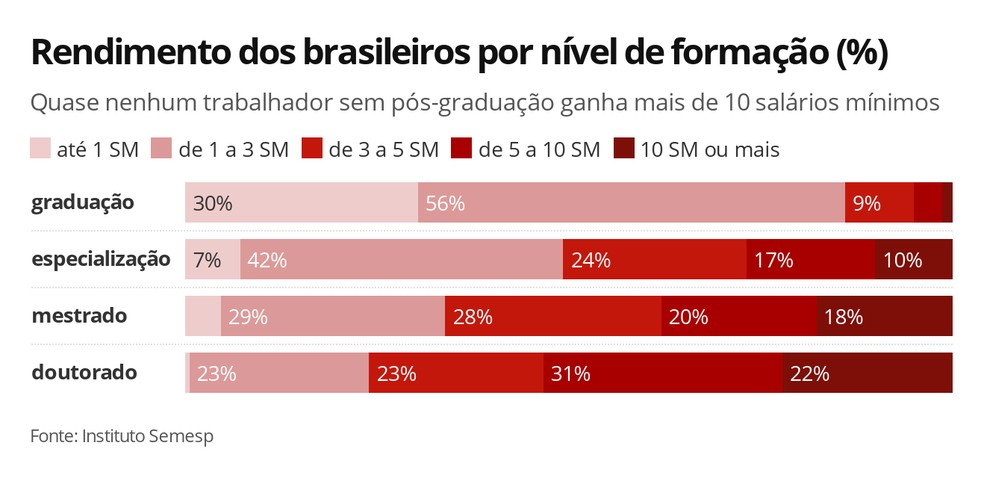 Rendimento dos brasileiros por nível de formação — Foto: Ana Carolina Moreno/G1