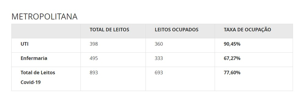 Taxa de ocupação de leitos para Covid-19 na Região metropolitana — Foto: Reprodução/Governo do ES