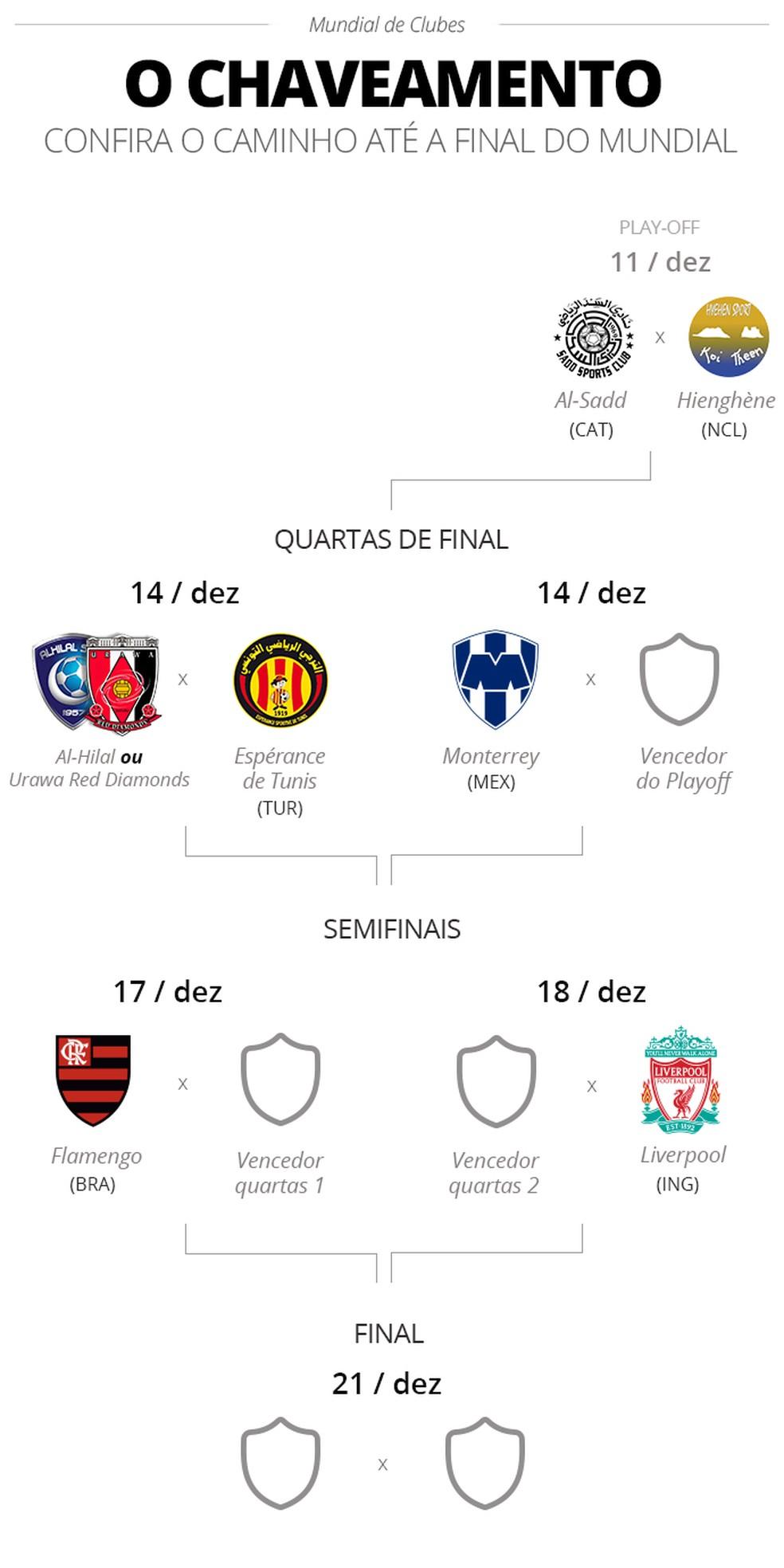Flamengo E O Penultimo Time A Confirmar Vaga No Mundial De Clubes Veja Classificados E Tabela Mundial De Clubes Ge