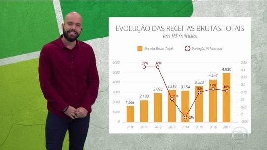 Fala Muito: Lucas Gutierrez fala sobre nível do futebol brasileiro atualmente