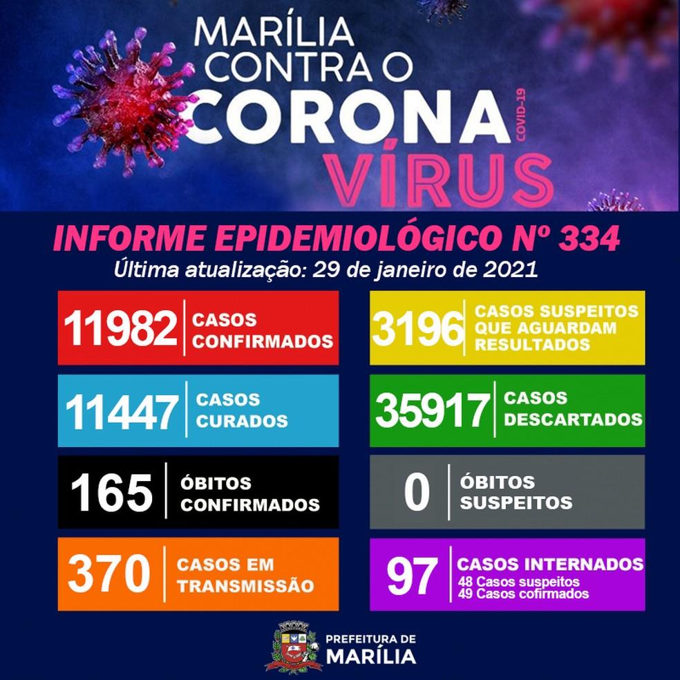 Prefeitura de Marília registra mais cinco mortes por Covid — Foto: Prefeitura de Marília/Divulgação