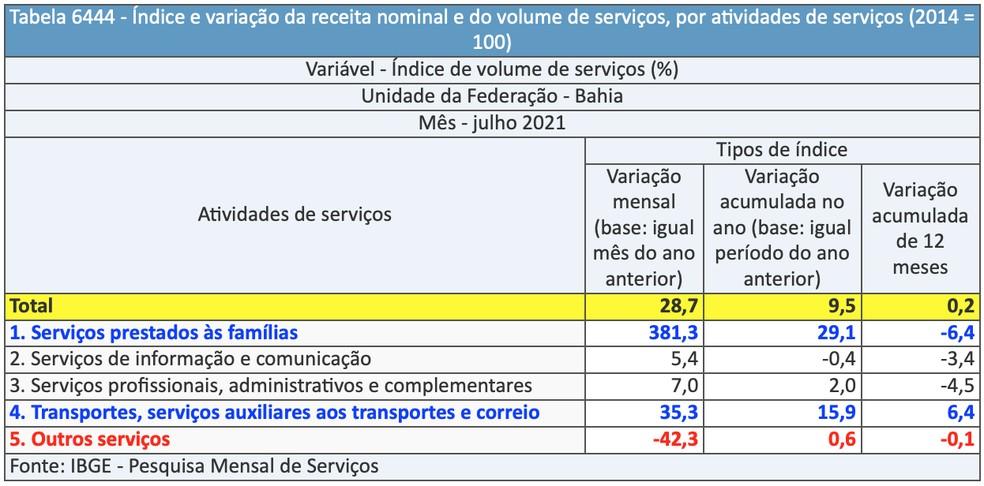 Índice e variação da receita nominal e do volume de serviços, por atividades na Bahia — Foto: Divulgação/IBGE