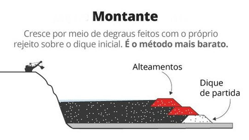Selo como funciona a barragem de Brumadinho - montante — Foto: Editoria de Arte/G1