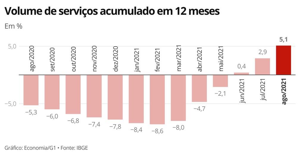 Indicador tem alta pelo terceiro mês consecutivo — Foto: Economia/g1