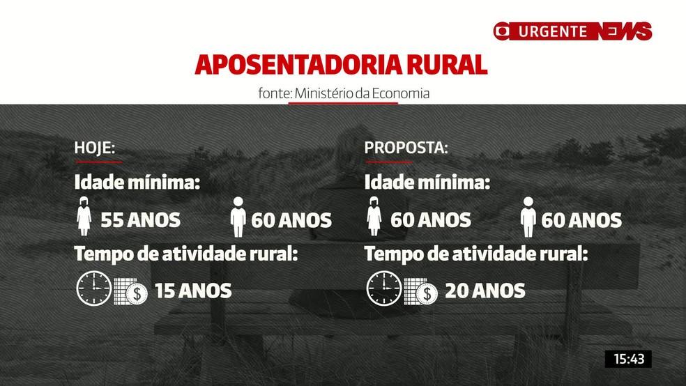 Regras de aposentadoria para trabalhadores rurais previstas na Reforma da Previdência — Foto: Reprodução/GNews