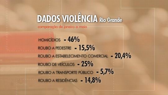 Com uso de tecnologia, BM reduz índices de criminalidade em Rio Grande