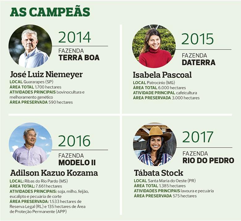fazenda-sustentavel-todos-os-vencedores (Foto: Globo Rural)