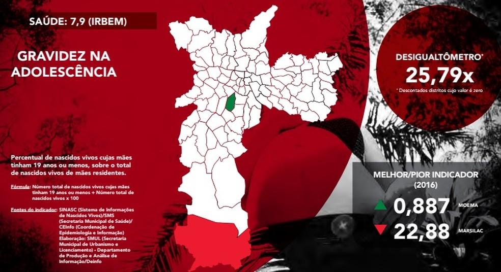 Marsilac, no extremo sul da capital, é o distrito com maior número de adolescente grávidas enquanto Moema, na Zona Sul, tem o menor (Foto: Rede Nossa São Paulo/Divulgação)