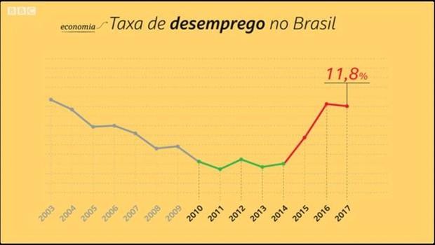 Desemprego do Brasil foi de 11,8% em 2017  (Foto: Kako Abraham/BBC)