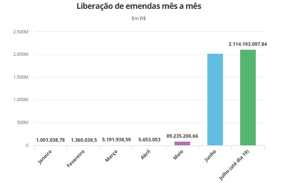 Liberação de emendas parlamentares segundo a ONG Contas Abertas (Foto: Arte/G1)