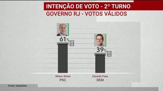 Datafolha divulga pesquisa de intenção de voto para o governo do Rio de Janeiro