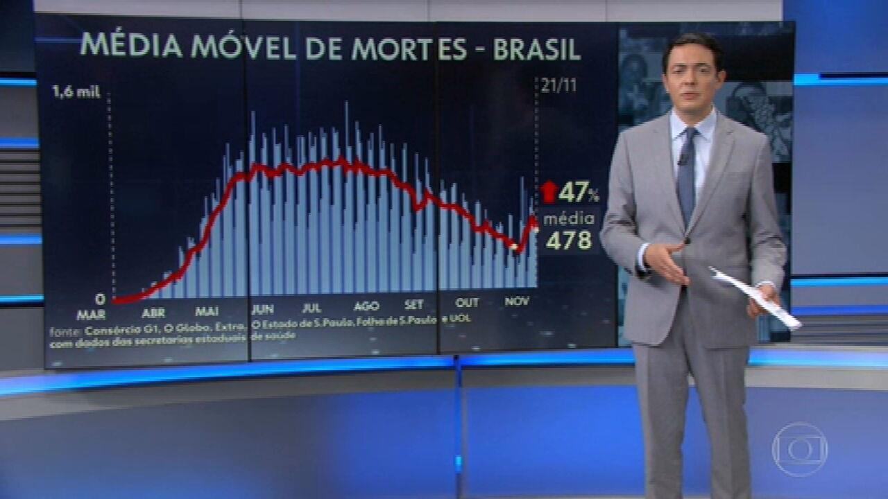 Brasil ultrapassa 169 mil mortes por Covid-19