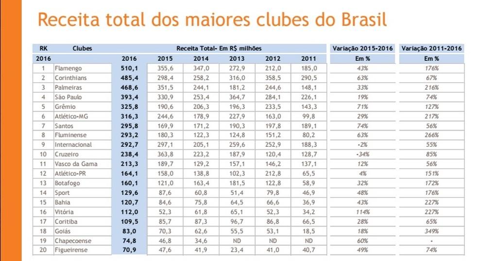 Estudo sobre o balanço financeiro dos clubes mostra o Flamengo com maior receita total (Foto: Reprodução)