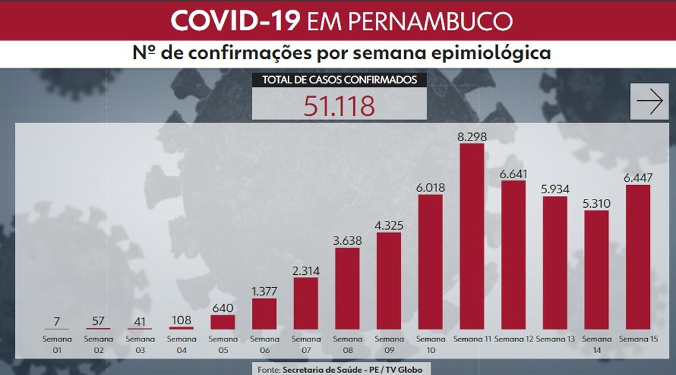 Número de casos confirmados por semana em Pernambuco desde o começo da pandemia — Foto: Reprodução/TV Globo