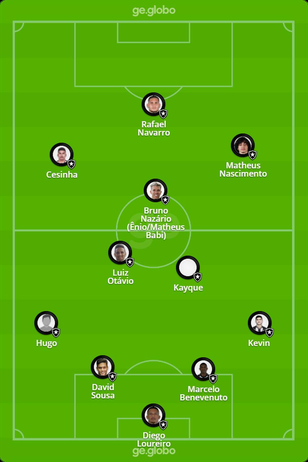 Provável Botafogo contra o São Paulo  — Foto: ge