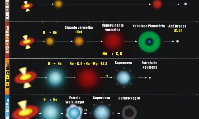 Resumo da evolução de estrelas de diferentes massas destacando os elementos químicos produzidos em cada etapa. A massa do Sol (1,99 x 1030 kg) vale 333 mil vezes a massa da Terra