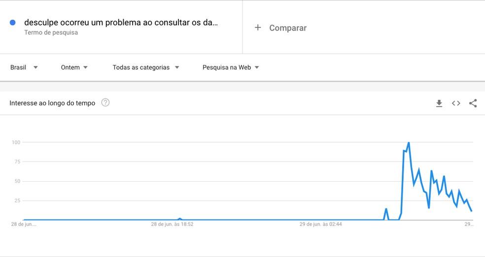 """""""Desculpe, ocorreu um problema ao consultar os dados do seu boleto"""": Google Trends mostra pico de procura — Foto: Reprodução/Google Trends"""