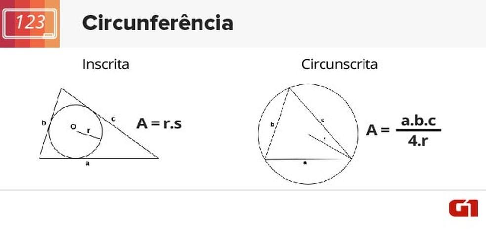 Fórmulas de circunferências inscritas e circunscritas  (Foto: Arte/G1)