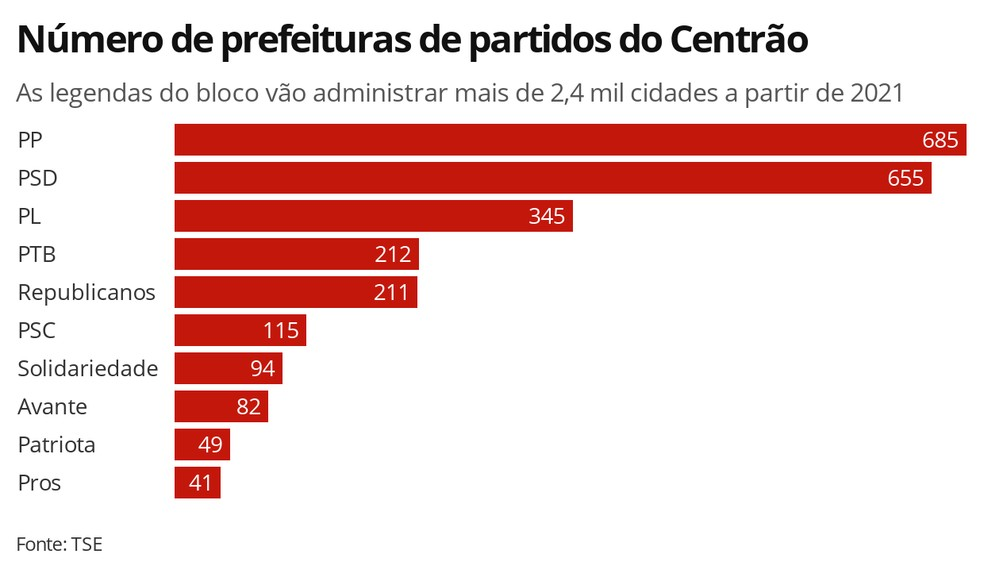 Número de prefeituras de partidos do Centrão — Foto: Arte/G1