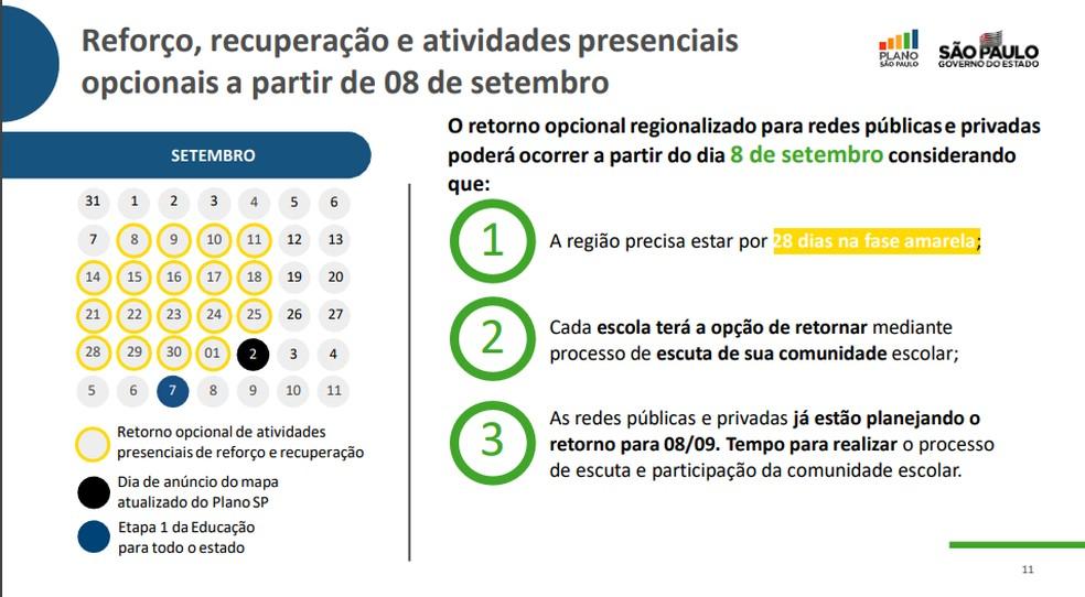 Regras para reabertura em cidades na fase amarela  — Foto: Reprodução/Governo de SP