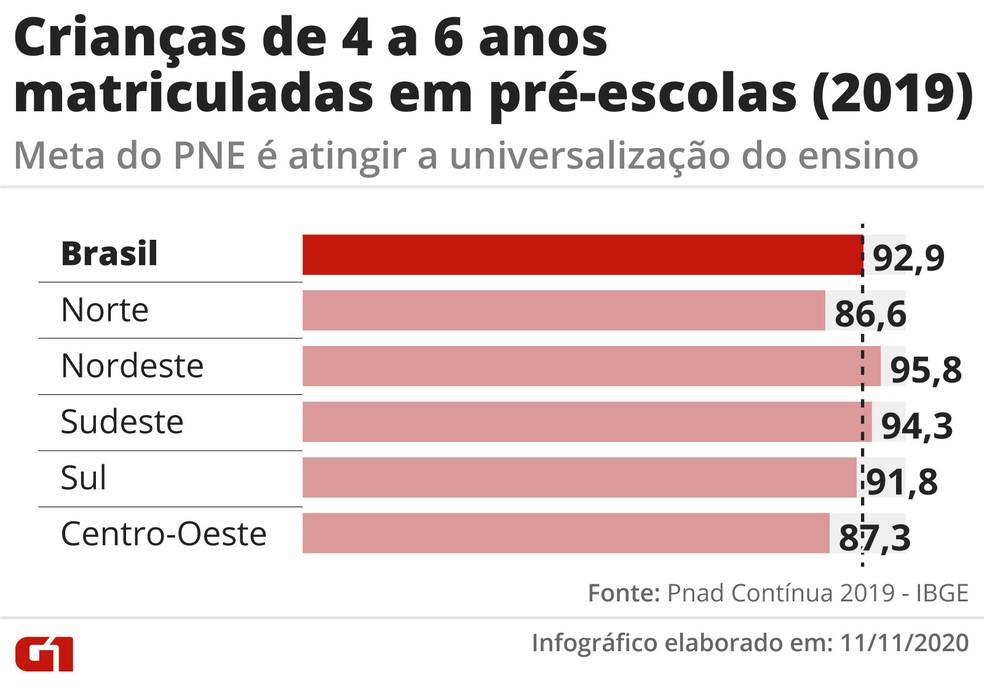Brasil ainda não alcançou a meta de 100% de crianças matriculadas na pré-escola. — Foto: Arte/G1