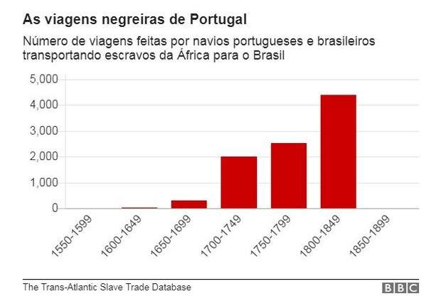 As viagens negreiras de Portugal (Foto: BBC News Brasil)