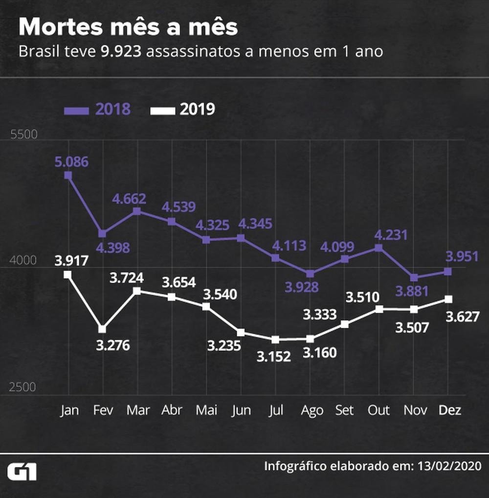 Ferramenta do G1 mostra queda nos assassinatos mês a mês — Foto: Aparecido Gonçalves/G1