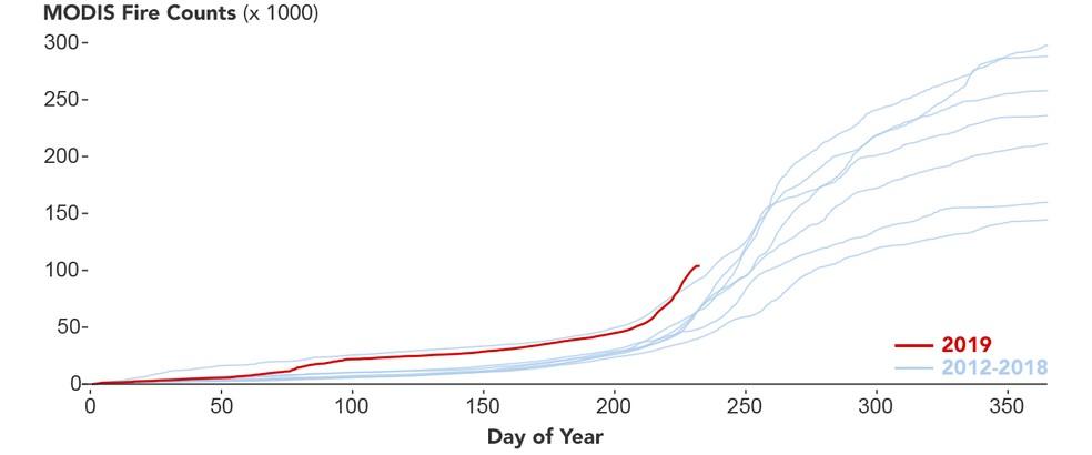 Gráfico produzido pela Nasa, com dados dos sensores do Modis, mostra a comparação de focos de queimada em 2019 com os anos de 2012 a 2018 — Foto: Nasa