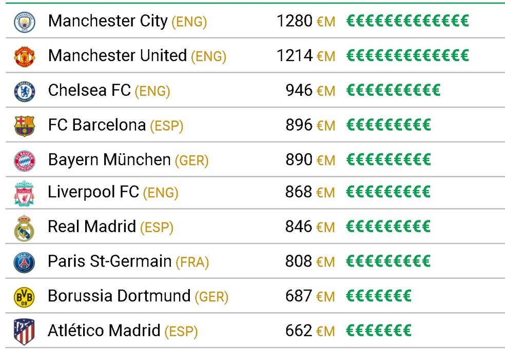 Top-10 dos elencos mais valiosos do futebol europeu — Foto: Reprodução/CIES