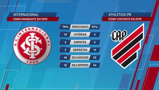 Números apontam favoritismo do Inter contra o Athletico