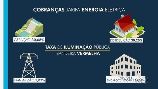 Aumento na tarifa de energia no período de estiagem preocupa consumidores