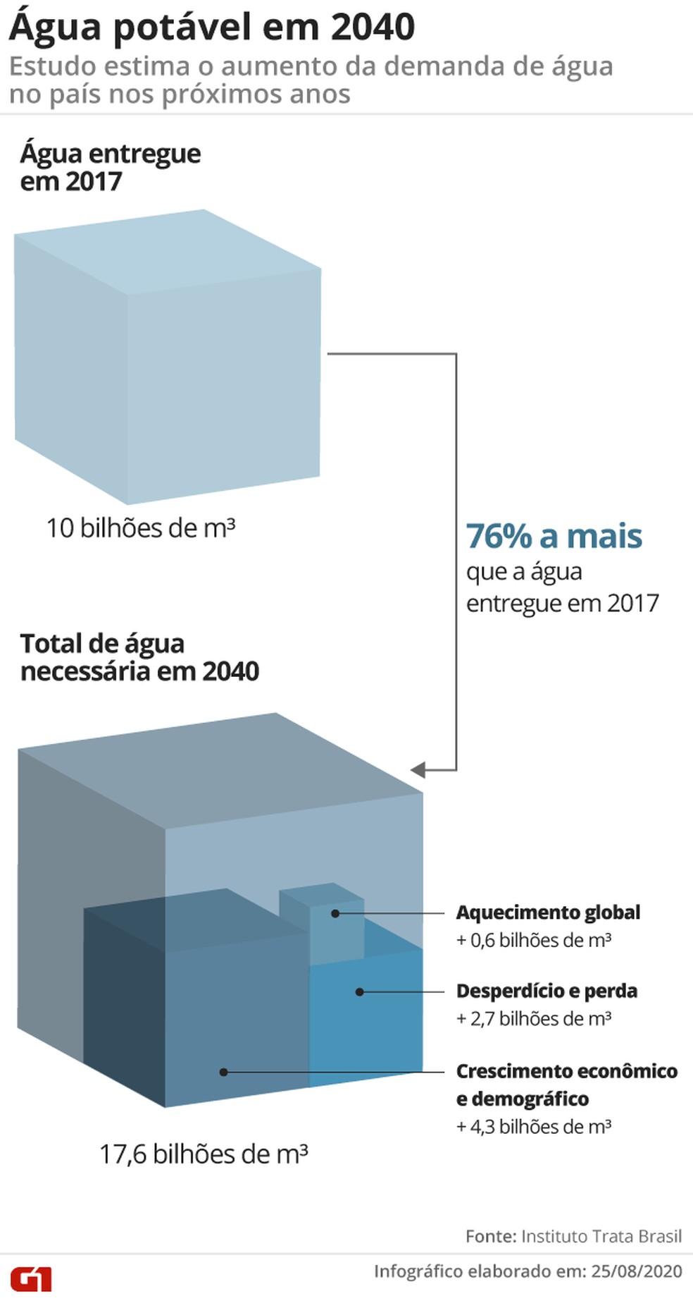 Estudo estima o aumento da demanda de água no país nos próximos anos. — Foto: Juliane Souza/Arte